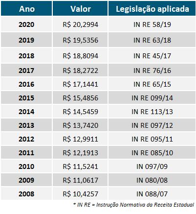 Tabela UPF