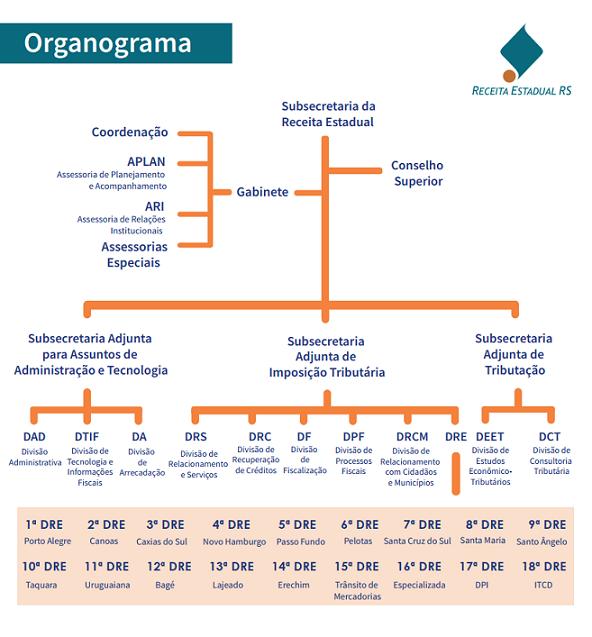 Organograma RE